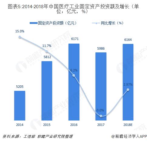 图表5:2014-2018年中国医疗工业固定资产投资额及增长(单位:亿元,%)
