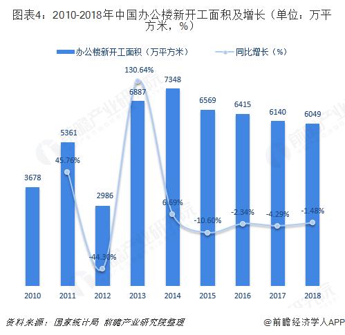 图表4:2010-2018年中国办公楼新开工面积及增长(单位:万平方米,%)