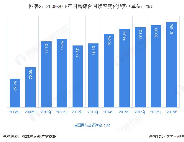 图表2:2008-2018年国民综合阅读率变化趋势(单位:%)