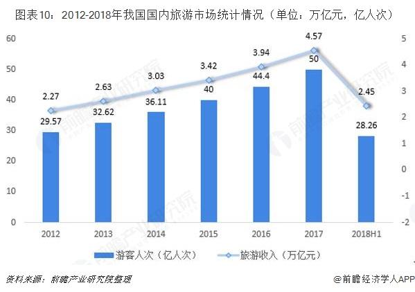 图表10:2012-2018年我国国内旅游市场统计情况(单位:万亿元,亿人次)