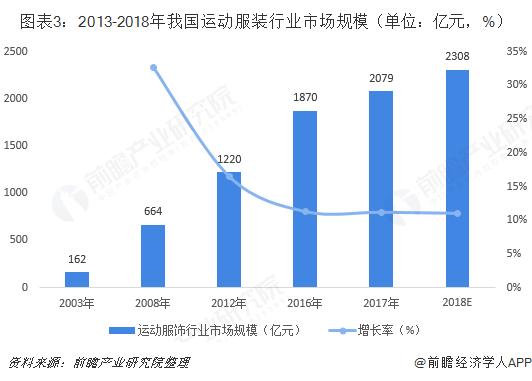 图表3:2013-2018年我国运动服装行业市场规模(单位:亿元,%)