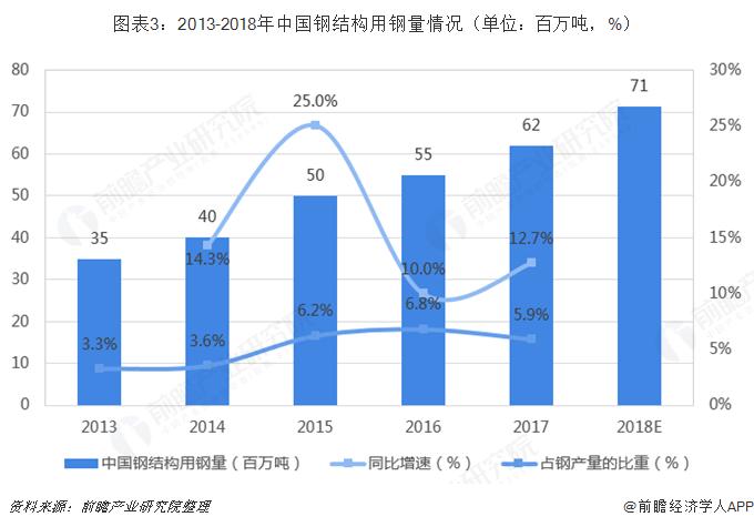 图表3:2013-2018年中国钢结构用钢量情况(单位:百万吨,%)