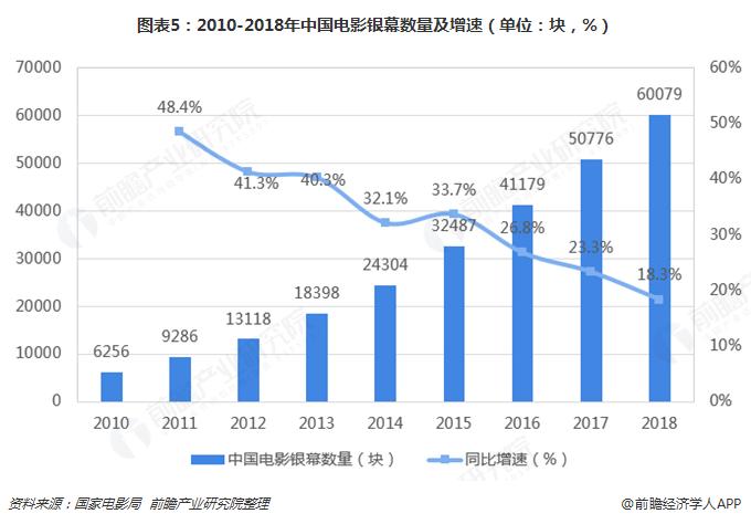 图表5:2010-2018年中国电影银幕数量及增速(单位:块,%)