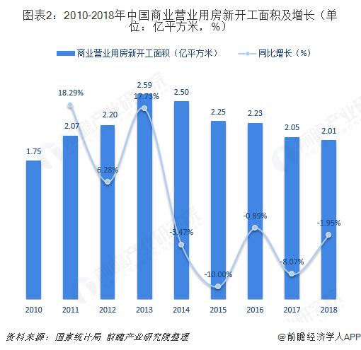 图表2:2010-2018年中国商业营业用房新开工面积及增长(单位:亿平方米,%)