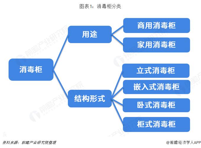 图表1:消毒柜分类