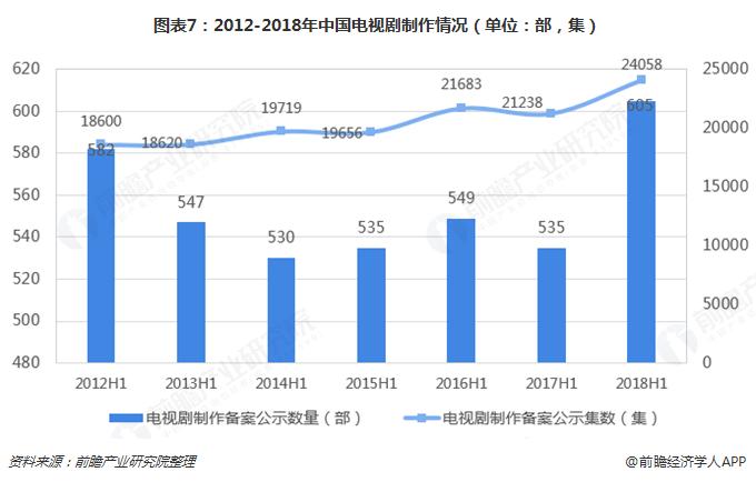 图表7:2012-2018年中国电视剧制作情况(单位:部,集)