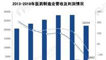 2018年中国八大战略行业市场数据汇总