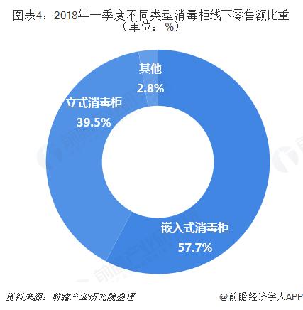 图表4:2018年一季度不同类型消毒柜线下零售额比重(单位:%)