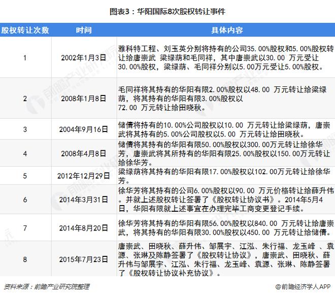 图表3:华阳国际8次股权转让?#24405;? width=