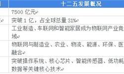 2018年中国<em>物</em><em>联网</em>细分市场概况和发展前景 细分化特点将更加显著【组图】