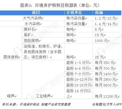 图表3:环境保护税税目税额表(单位:元)