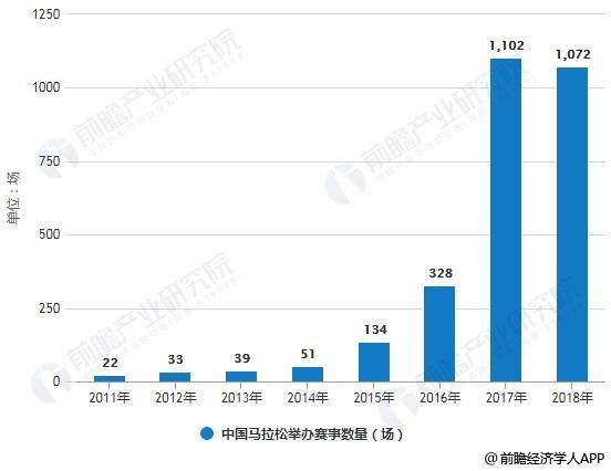 2011-2018年中国马拉松举办赛事数量统计情况
