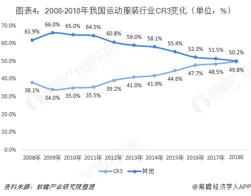 图表4:2008-2018年我国运动服装行业CR3变化(单位:%)