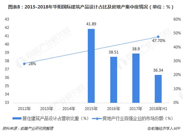 图表8:2015-2018年华阳国际建筑产品设计占比及?#24247;?#20135;集中度情况(单位:%)