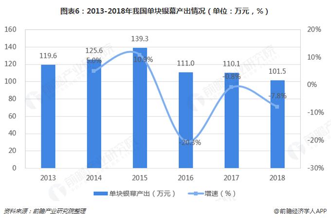 图表6:2013-2018年我国单块银幕产出情况(单位?#21644;?#20803;,%)