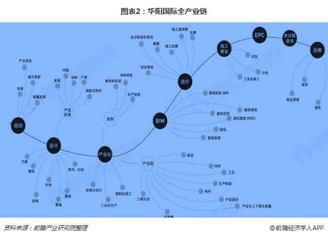 图表2:华阳国际全产业链