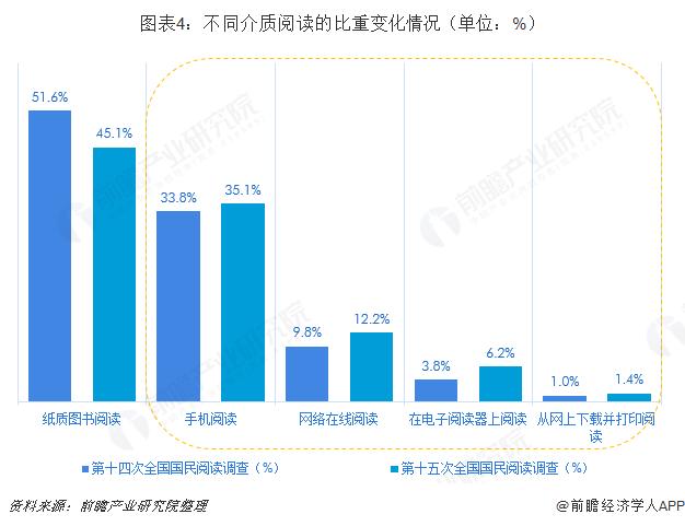 图表4:不同介质阅读的比重变化情况(单位:%)