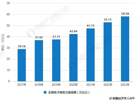 2017-2023年全国电子商务交易规模统计情况及预测