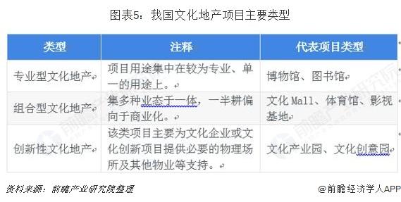 图表5:我国文化地产项目主要类型