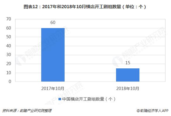图表12:2017年和2018年10月横店开工剧组数量(单位:个)