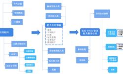 预见2019:《2019中国植入医疗器械产业全景图谱》