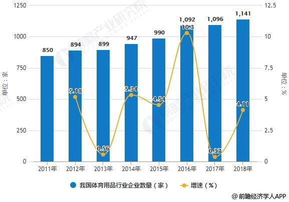 2011-2018年我国体育用品行业企业数量统计及增长情况