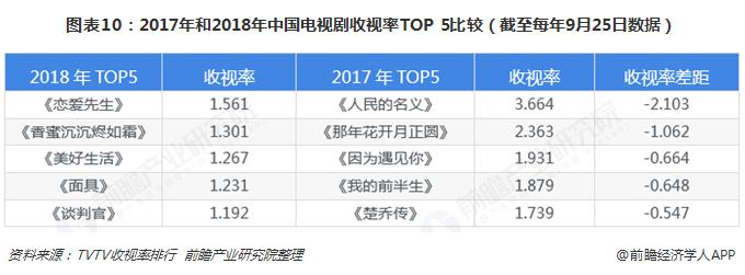 图表10:2017年和2018年中国电视剧收视率TOP 5比较(截至每年9月25日数据)