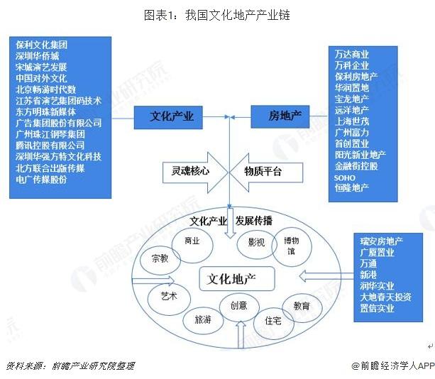 图表1:我国文化地产产业链