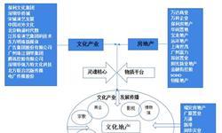 预见2019:《中国文化<em>地产</em><em>产业</em>全景图谱》(附现状、竞争格局、发展前景等)