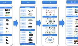 预见2019:《2019年中国视频监控产业全景图谱》