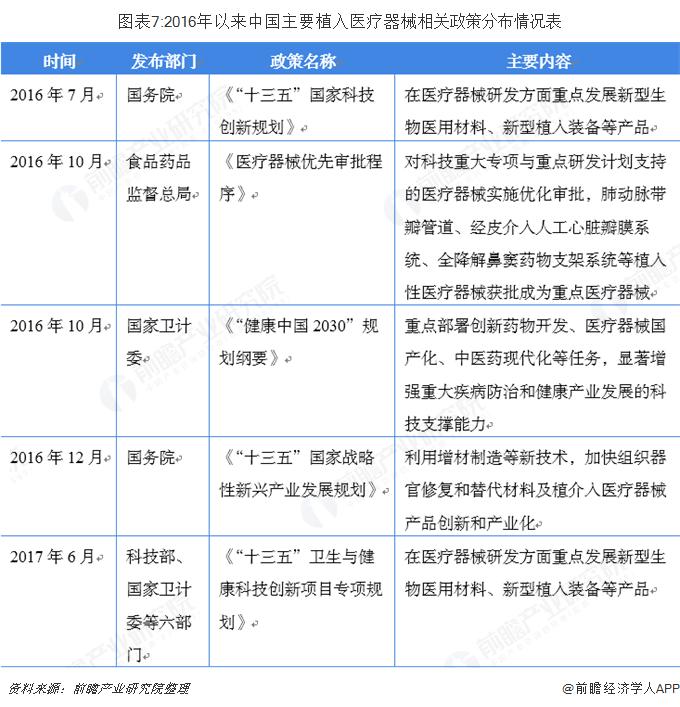 图表7:2016年以来中国主要植入医疗器械相关政策分布情况表
