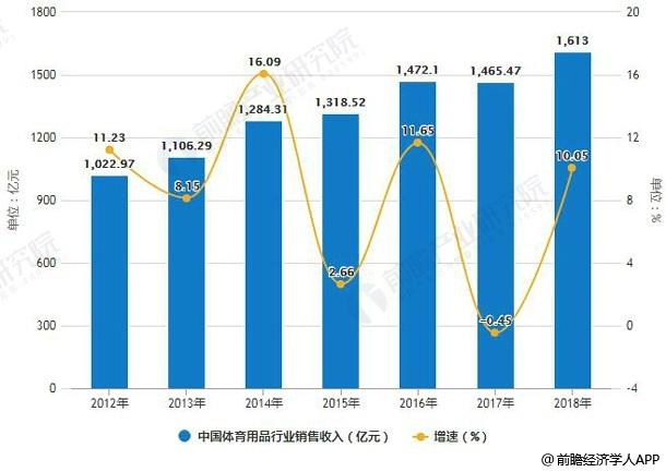 2012-2018年中国体育用品行业销售收入统计及增长情况