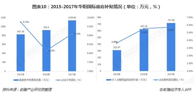 图表10:2015-2017年华阳国际政府补贴情况(单位:万元,%)
