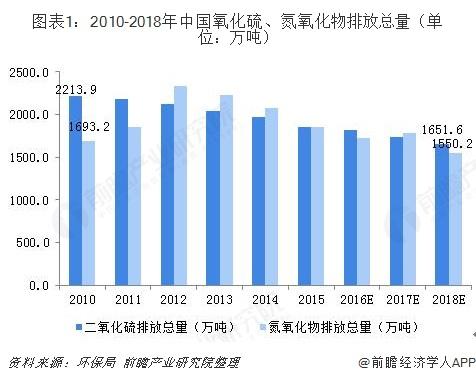 图表1:2010-2018年中国氧化硫、氮氧化物排放总量(单位:万吨)