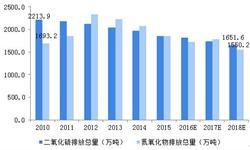 2018年中国大气污染治理技术发展现状和市场前景分析,新环保税法推动技术需求【组图】
