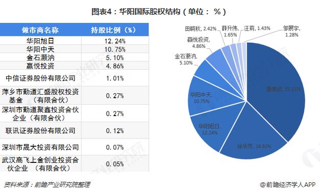 图表4:华阳国际股权结构(单位: %)