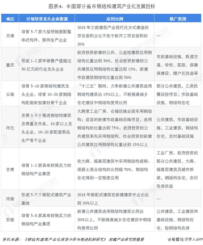 图表4:中国部分省市钢结构建筑产业化发展目标