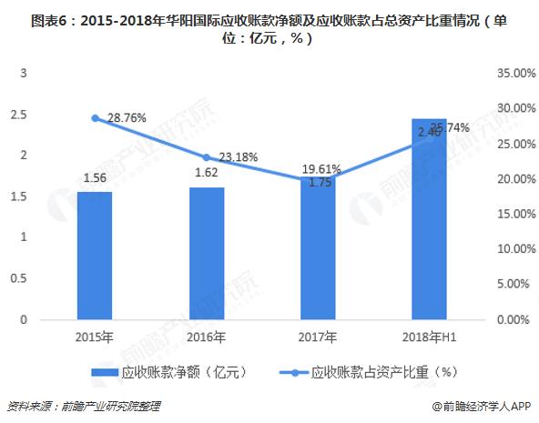 图表6:2015-2018年华阳国际应收账款净额及应收账款占总资产比重情况(单位:亿元,%)