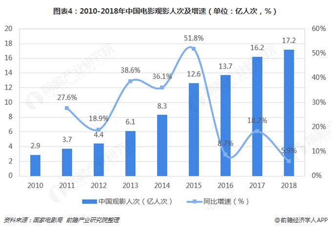 图表4:2010-2018年中国电影观影人次及增速(单位:亿人次,%)