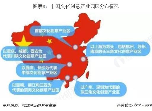 图表8:中国文化创意产业园区分布情况