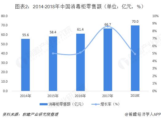 图表2:2014-2018年中国消毒柜零售额(单位:亿元,%)