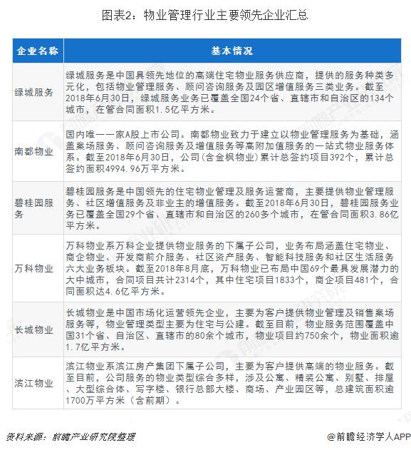 图表2:物业管理行业主要领先企业汇总