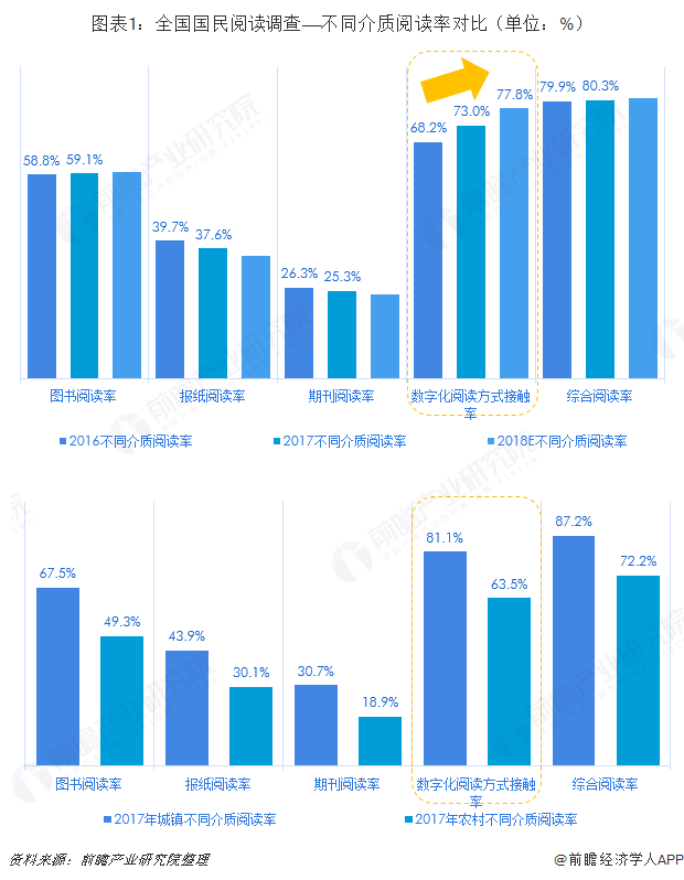 图表1:全国国民阅读调查——不同介质阅读率对比(单位:%)