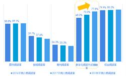 2018年中国数字阅读市场现状及发展趋势  有声阅读成为新增长点【组图】