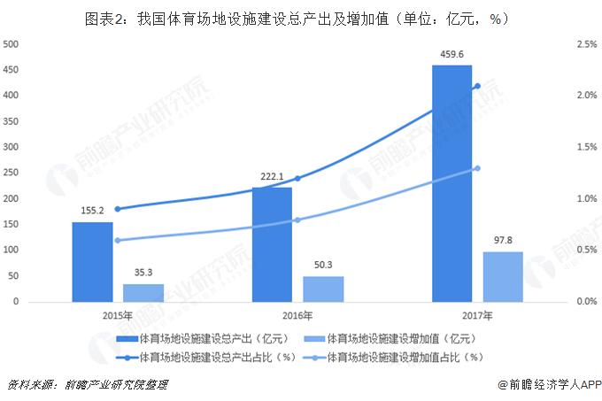 图表2:我国体育场地设施建设总产出及增加值(单位:亿元,%)
