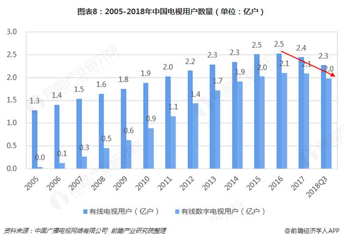 图表8:2005-2018年中国电视用户数量(单位:亿户)
