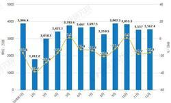 2018年全年中国手机<em>行业</em>市场<em>分析</em>:总体出货量超4亿部,产量接近18亿台