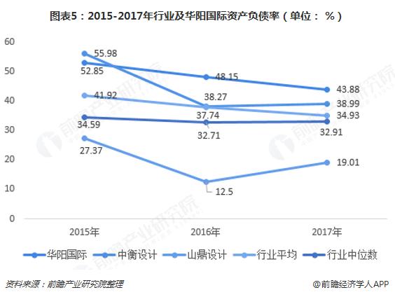 图表5:2015-2017年行业及华阳国际资产负债率(单位: %)