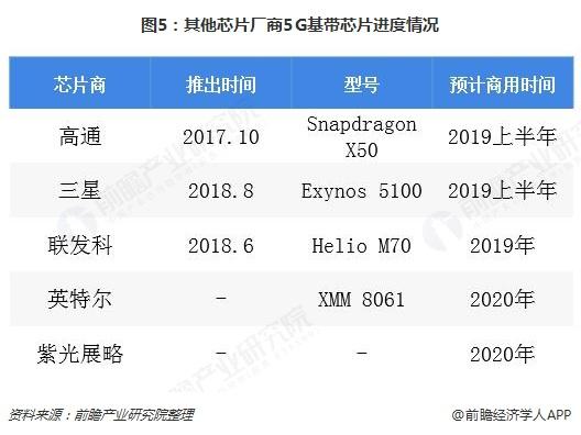 图5:其他芯片厂商5G基带芯片进度情况