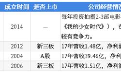 2018年中国湖畔大学学员所在行业解读之——影视:行业发展遇冷,投资热度骤减